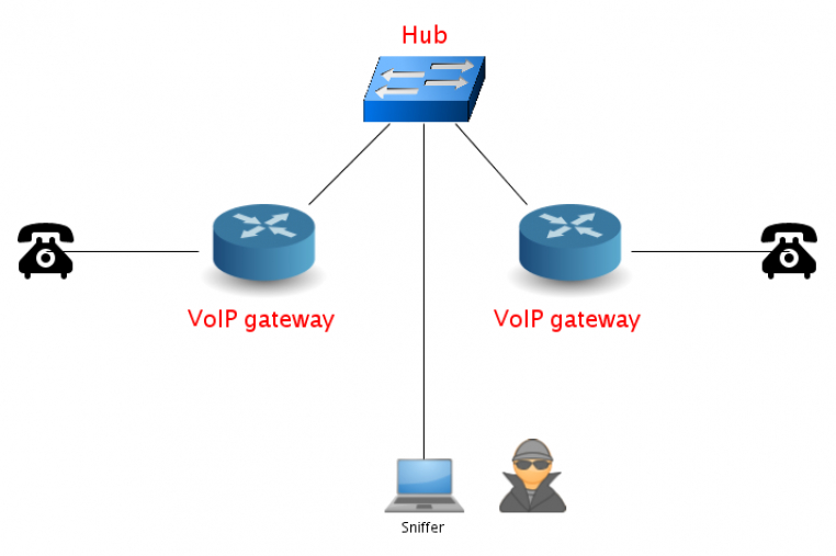 How to obtain a traffic model for VoIP?